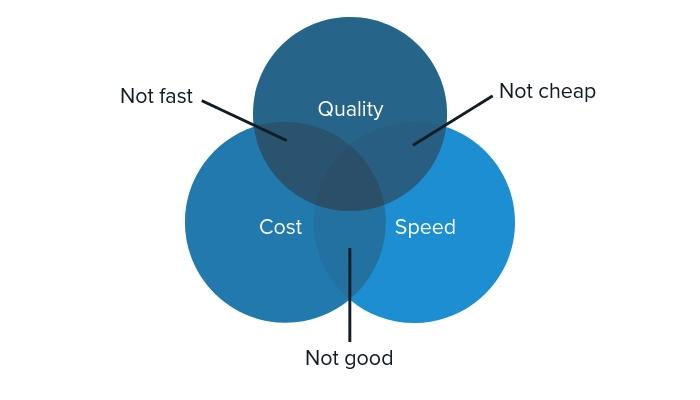 نمودار کیفیت - قیمیت - سرعت برای نیاز سنجی سازمان ها