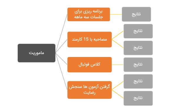 مثالی از ساختار OKR در یک سازمان